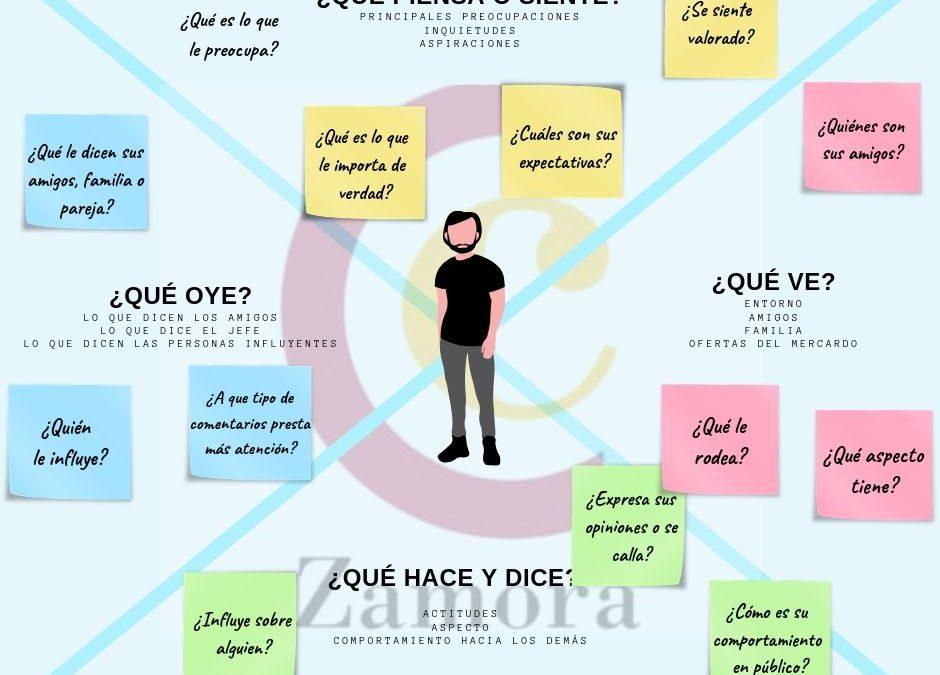 Mapa de empatía: Qué es y para que sirve