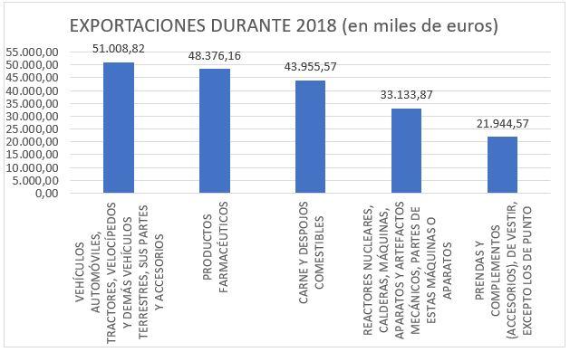 Gráfico de las exportaciones realizadas en 2018 entre España y Taiwán