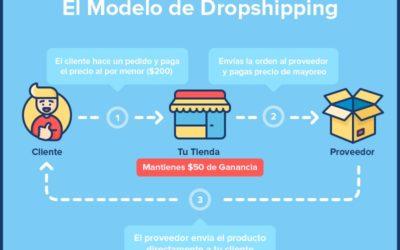 El dropshipping, ideas para tu negocio