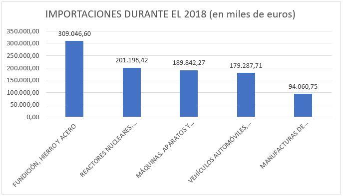 Gráfico de las importaciones realizadas en 2018 entre España y Taiwan